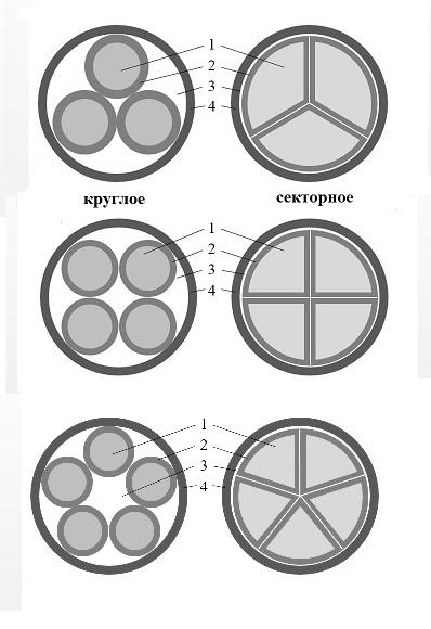 Кабель силовой ВВГНГ (А) LS: конструкция, схема, сечение